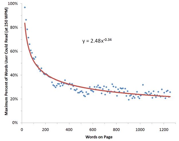 Gráfico tamaños posts redes sociales