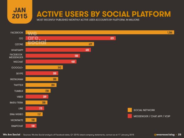 Redes sociales más usadas del mundo